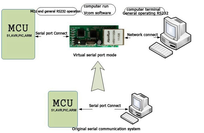 Vistual serial port mode