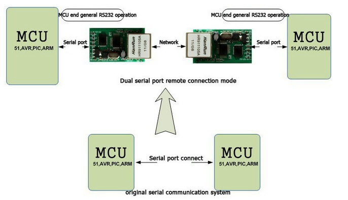 dual serail port mode