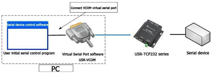 Use network to extend serial communication distance