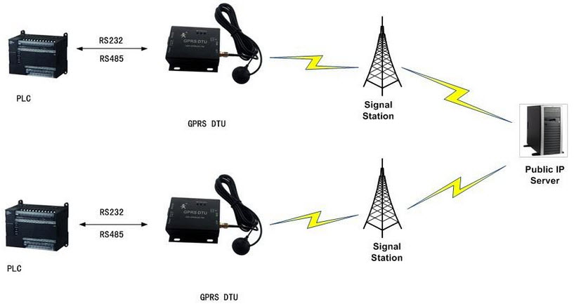 RS232 GPRS Application with Public Server